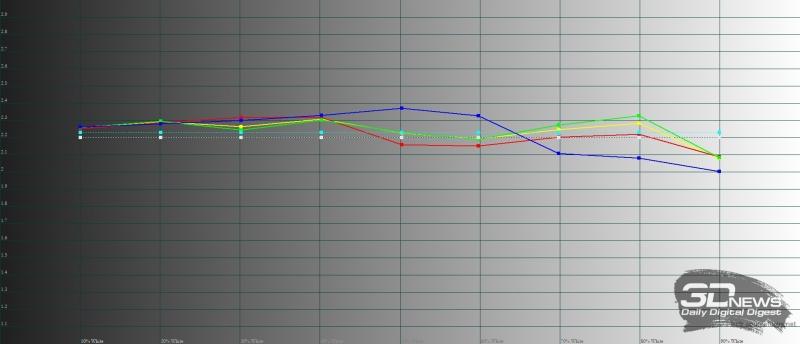 Meizu Pro 7 Plus, гамма в стандартном режиме. Желтая линия – показатели Pro 7 Plus, пунктирная – эталонная гамма
