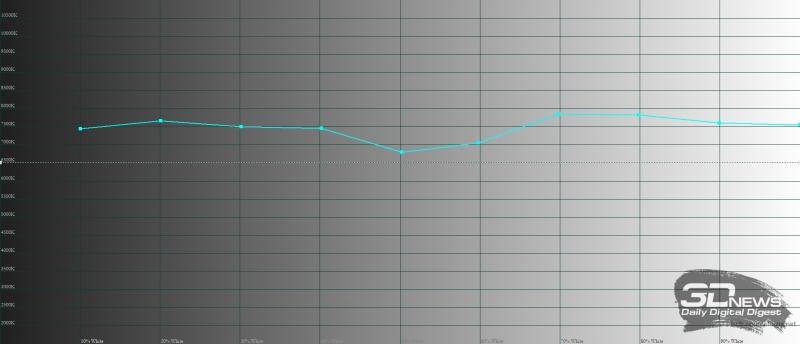Meizu Pro 7 Plus, цветовая температура в стандартном режиме. Голубая линия – показатели Pro 7 Plus, пунктирная – эталонная температура