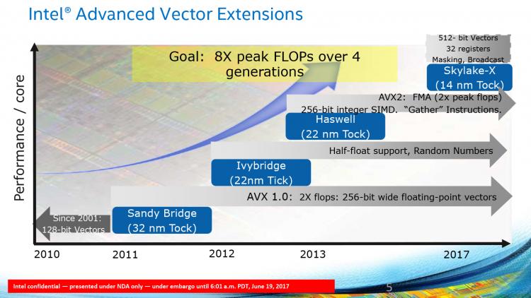 Эволюция Intel AVX
