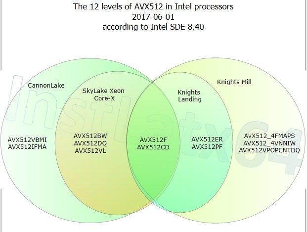 Текущие инкарнации AVX-512. Диаграмма из твиттера @InstLatx64