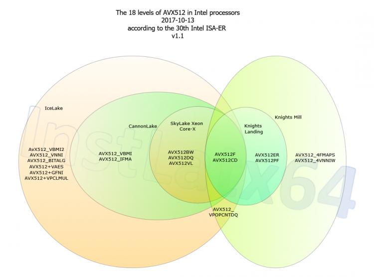 Будущие инкарнации AVX-512. Диаграмма из твиттера @InstLatx64