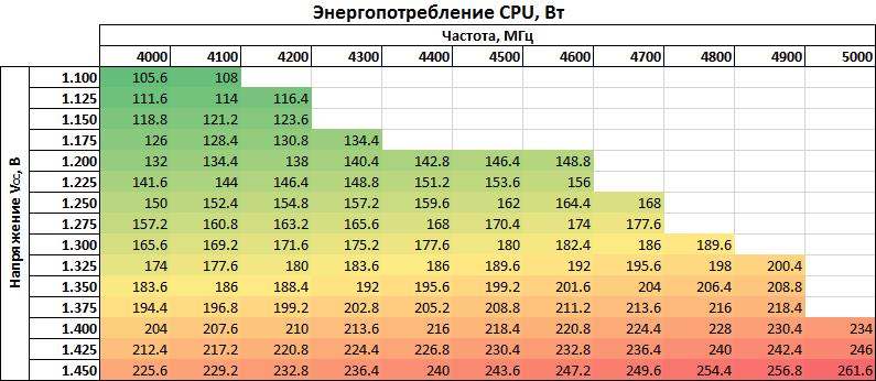 Сколько потребляет процессор при разгоне