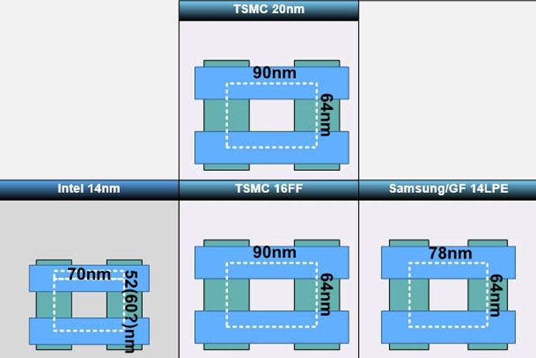 Сравнительные размеры базовых элементов в техпроцессах компаний Intel, Samsung и TSMC