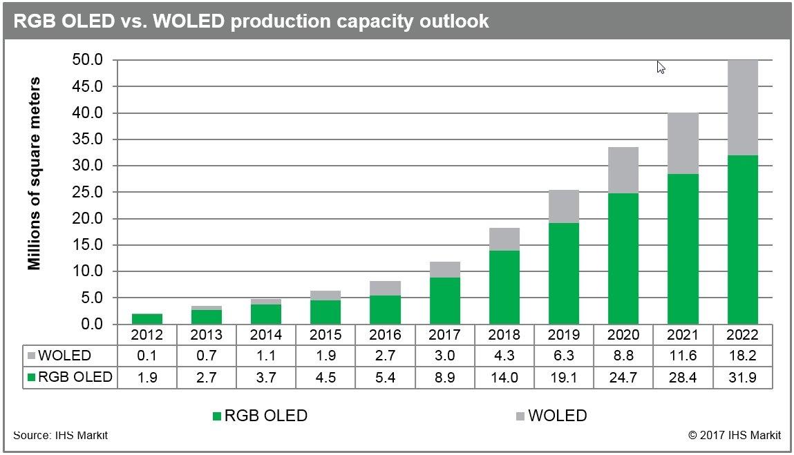 Рынку AMOLED-дисплеев предсказали 4-кратный рост