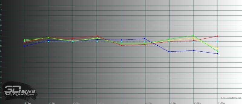 ASUS Zenfone 4, гамма. Желтая линия – показатели Zenfone 4, пунктирная – эталонная гамма