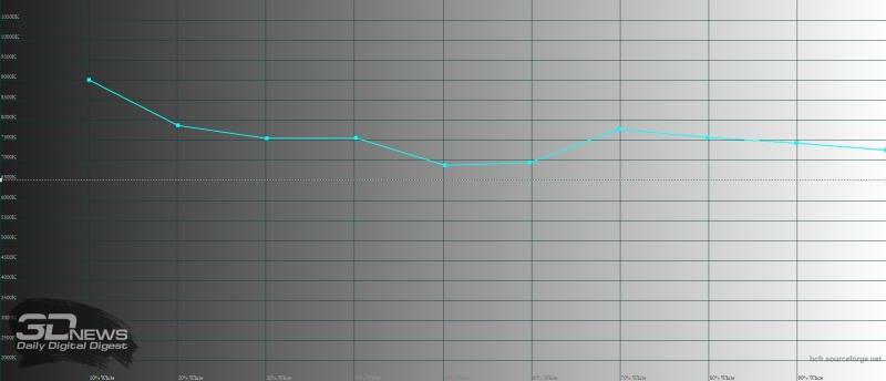 ASUS Zenfone 4, цветовая температура. Голубая линия – показатели Zenfone 4, пунктирная – эталонная температура