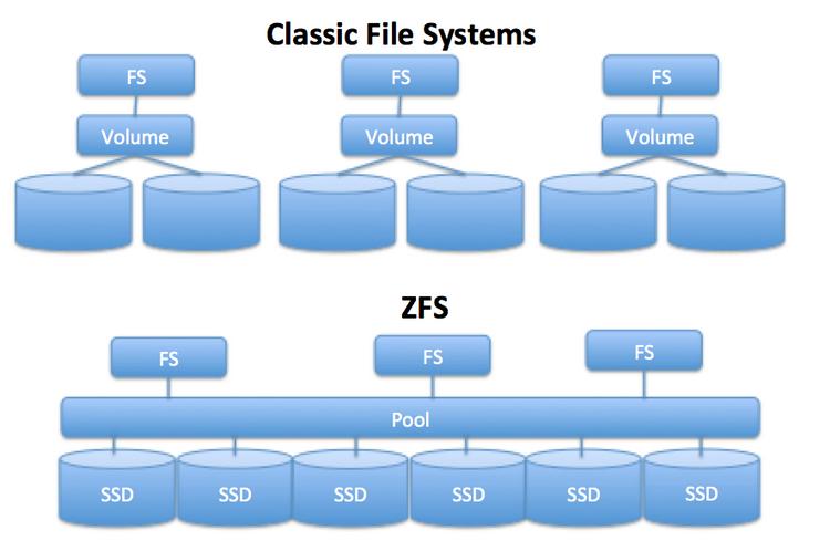 Базовая структура ZFS сильно отличается от концепций классических файловых систем