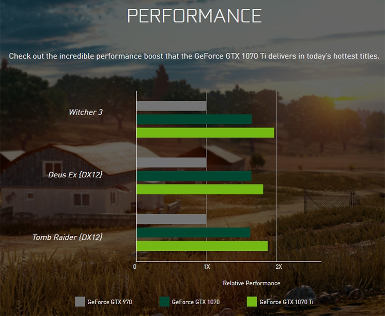 Производитель пока сравнивает GeForce GTX 1070 Ti с предшественниками