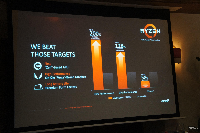 AMD представила самый быстрый вмире процессор для ультратонких ноутбуков