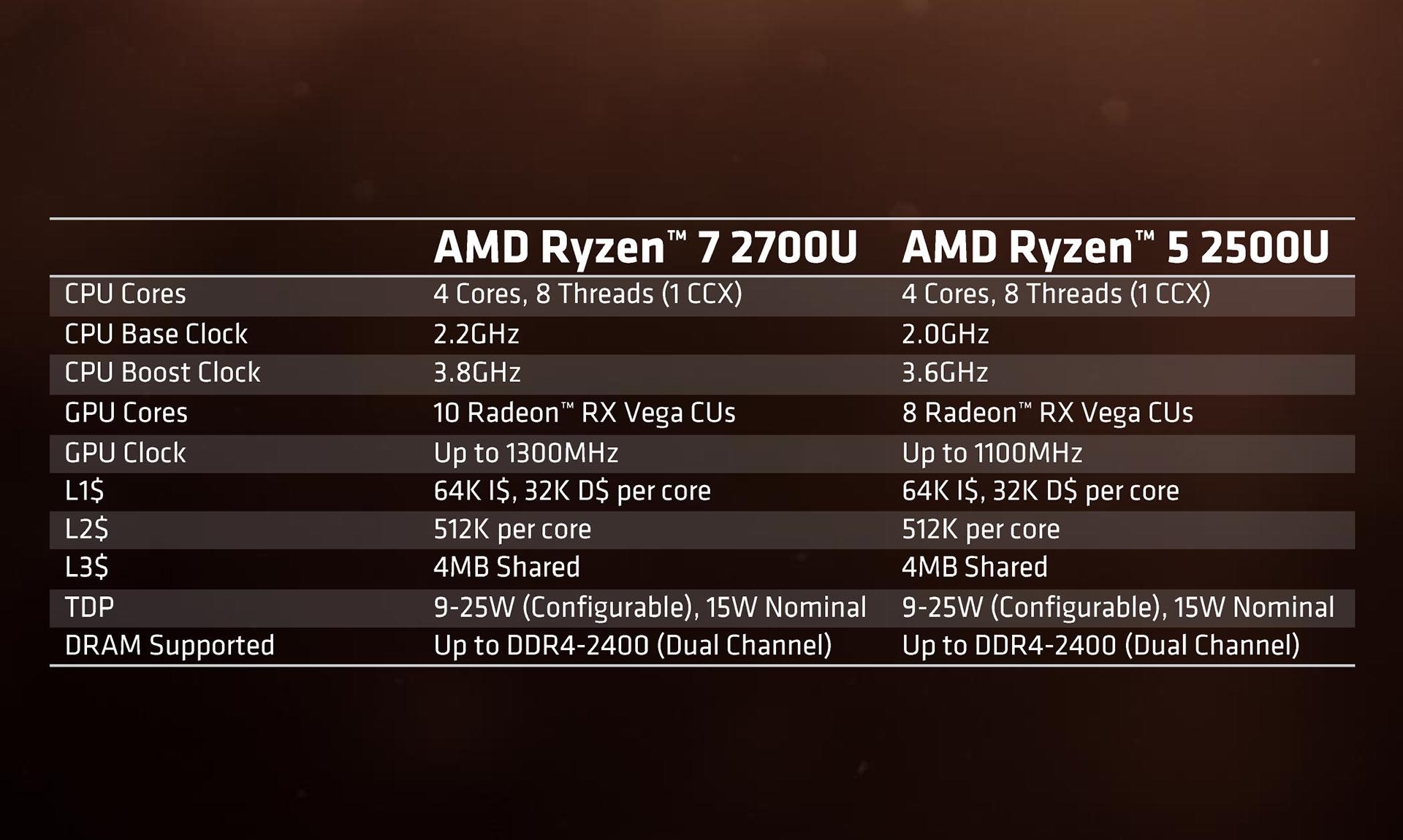 AMD выпустила мобильные процессоры семейства Ryzen с значимым приростом производительности