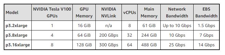 Возможные конфигурации новых платформ Amazon EC2