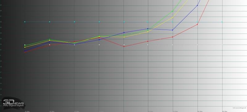 BlackBerry KEYone, гамма. Желтая линия – показатели KEYone, пунктирная – эталонная гамма