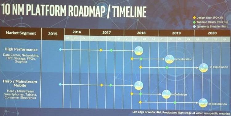 Планы Intel по предоставлению услуг по конрактному производству полупроводников с техпроцессами коасса 10 нм