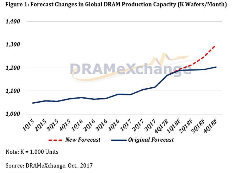 Вероятная динамика роста производства памяти после расширения мощностей лидеров рынка (DRAMeXchange)