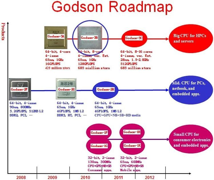 Планы по разработке процессоров Godson, корые до сих пор актуальны