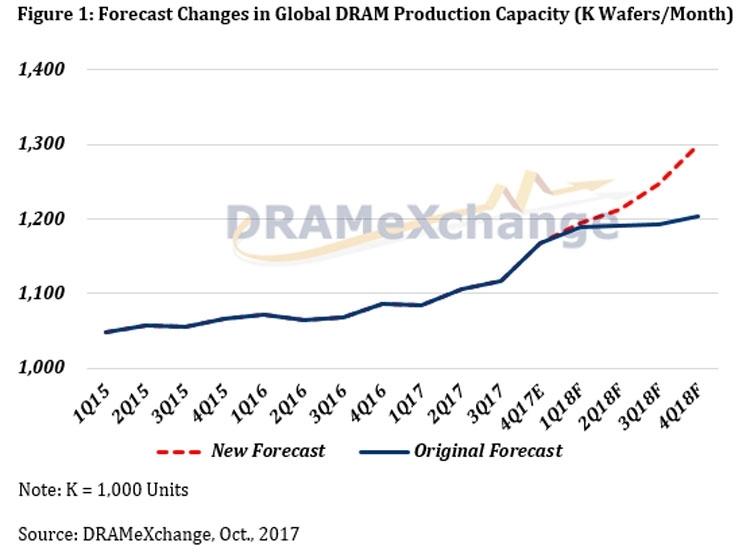 Прогнозируемая динамика роста производства памяти в 2018 году после расширения мощностей лидерами рынка (DRAMeXchange)