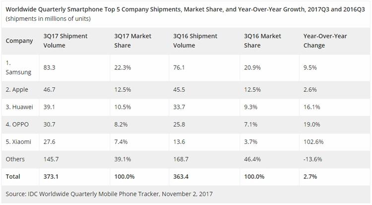 Самсунг стала лидером рынка телефонов втретьем квартале