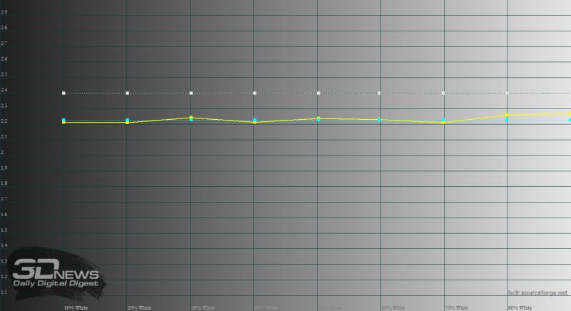 iPhone X, гамма. Желтая линия – показатели iPhone X, пунктирные линии показывают границы нормы (от 2,2 до 2,4)