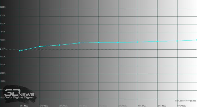 Phone X, цветовая температура. Голубая линия – показатели iPhone X, пунктирная линия – эталонные 6500 К