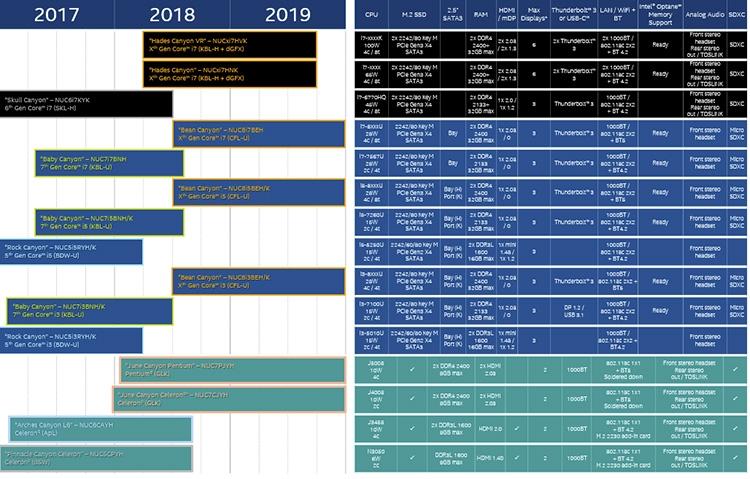 Планы Intel по расширению семейства мини-ПК NUC