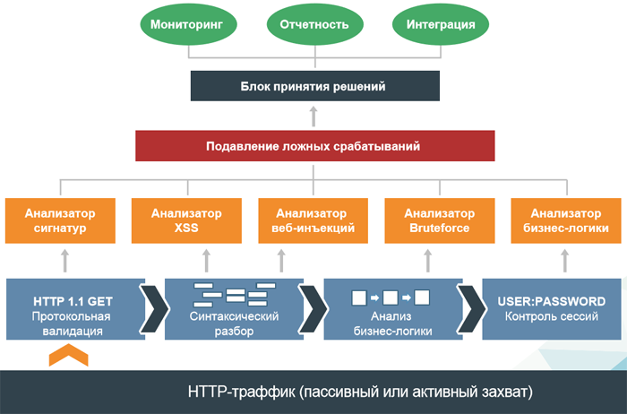 Схема работы SolidWall Cloud Web Application Firewall
