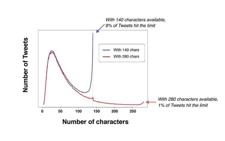 """Twitter-сообщения удвоенной длины станут доступны всем пользователям"""""""