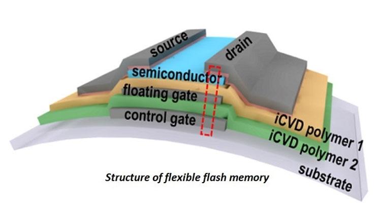 Условная структура гибкой ячейки NAND-флеш (KAIST)