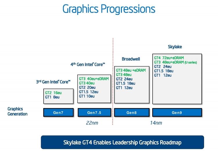 Прогресс в развитии iGPU Intel в последние годы