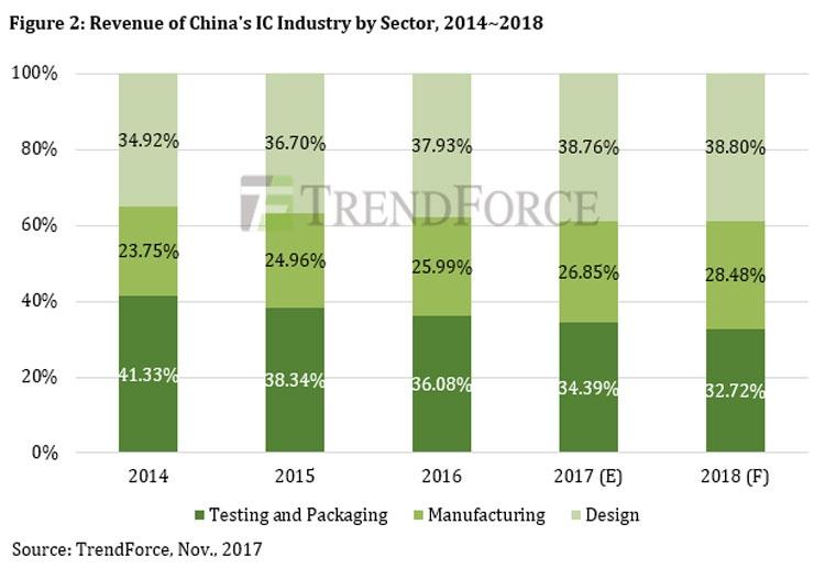 Дробление выручки среди трёх основных сегментов китайского рынка полупровлников (проектирование, производство, упаковка и тестирование, TrendForce)