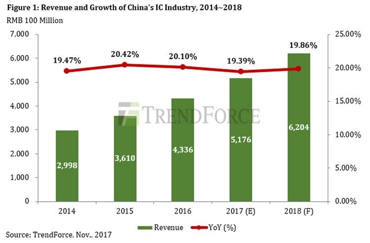 Реальная и прогнозируемая динамика роста китайского рынка полупроводников (TrendForce)