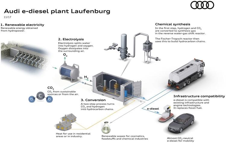 audi2 Audi начнёт производство синтетического топлива e-diesel в 2018 году