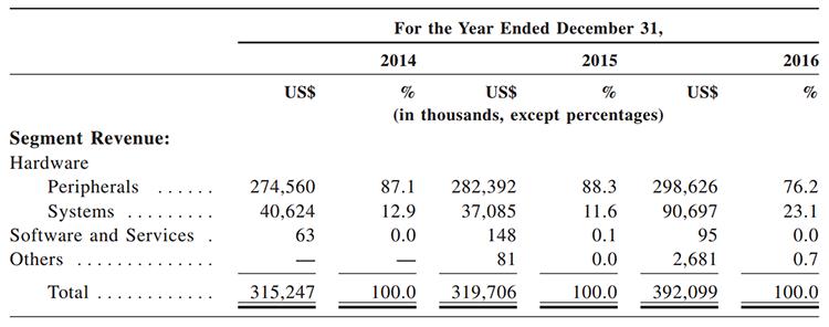 Доход от продаж ноутбуков растёт от года к году