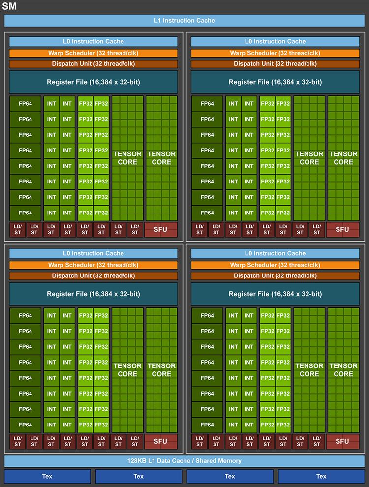 NVIDIA пока не определилась с кодовым названием для следующих GeForce
