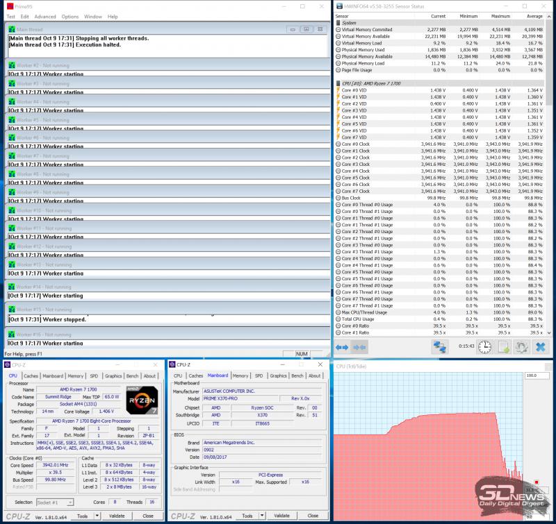 Разгон процессора при помощи ASUS PRIME X370-PRO