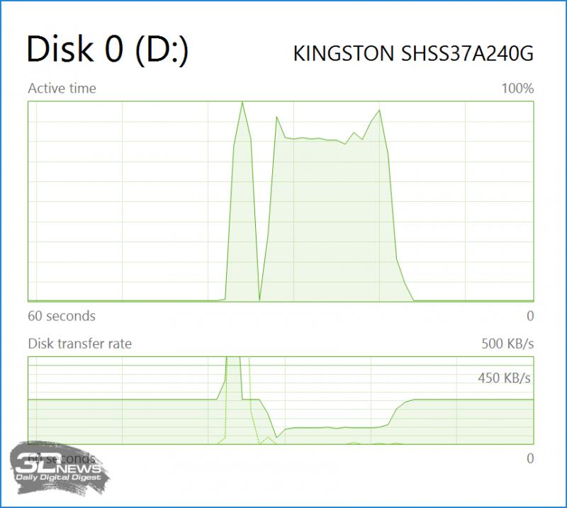 Провал в Disk transfer rate с одновременным ростом загрузки SSD – результат обработки TRIM