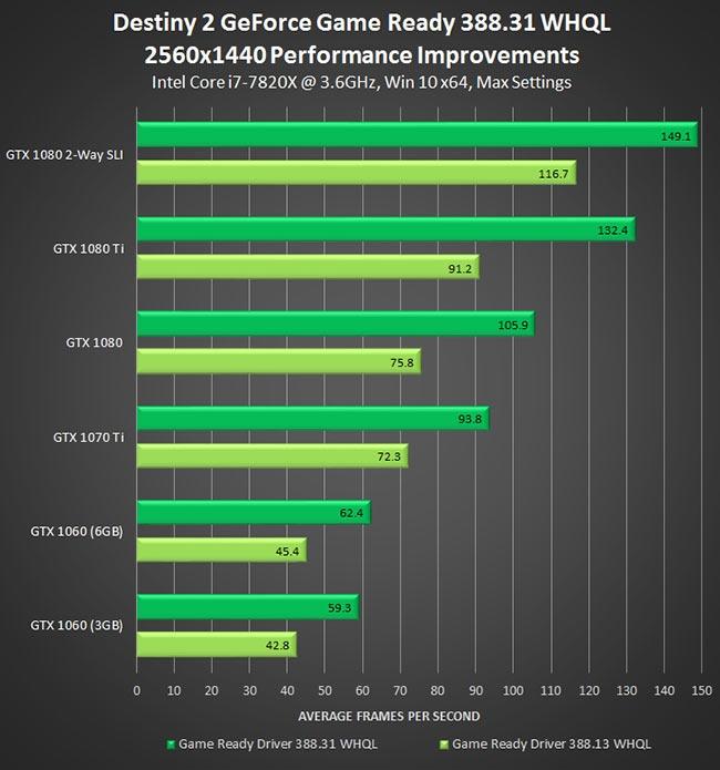 """Драйвер GeForce 388.31 повышает производительность в Battlefront II, Injustice 2 и Destiny 2"""""""