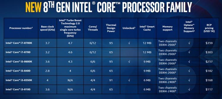 Модельный ряд Intel Coffee Lake