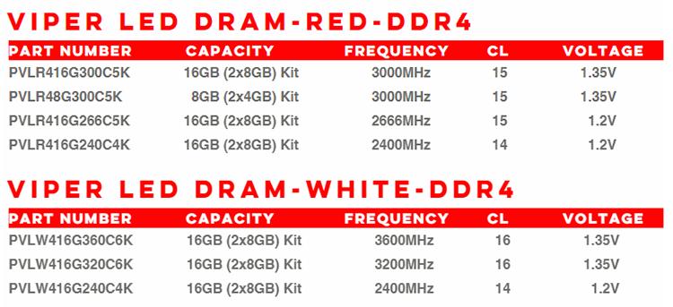 1141 7 - Patriot представила комплекты памяти Viper LED DDR4