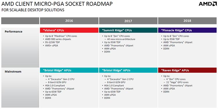 1142 3s - Топ-менеджер AMD ответил на вопросы по Ryzen и Vega