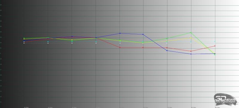 Huawei Mate 10 Pro, яркий режим, гамма. Желтая линия – показатели Mate 10 Pro, пунктирная – эталонная гамма