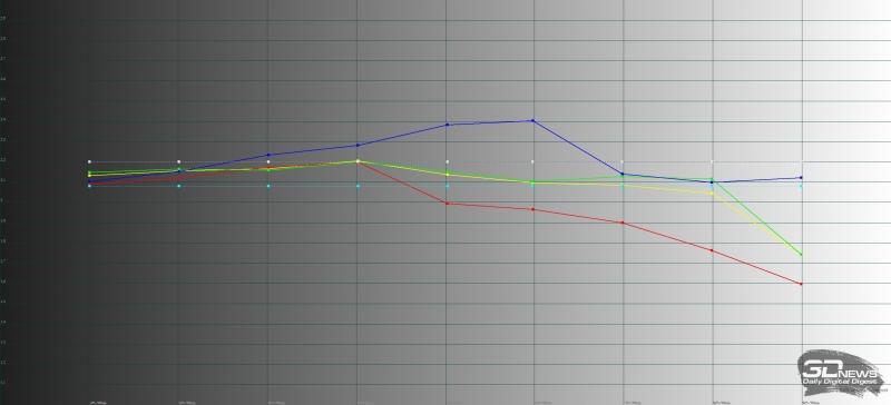Huawei Mate 10 Pro, обычный режим, гамма. Желтая линия – показатели Mate 10 Pro, пунктирная – эталонная гамма