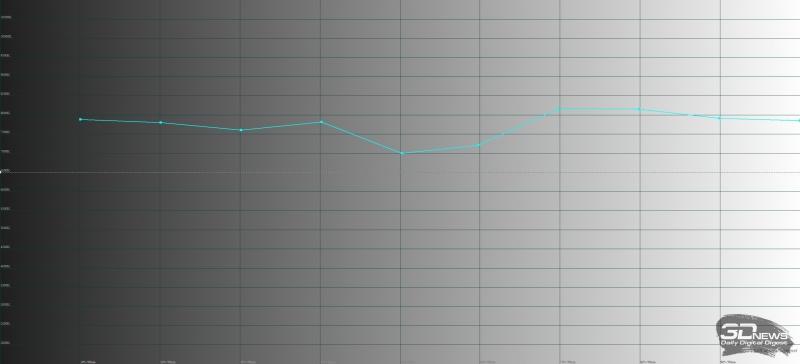 Huawei Mate 10 Pro, яркий режим, цветовая температура. Голубая линия – показатели Mate 10 Pro, пунктирная – эталонная температура