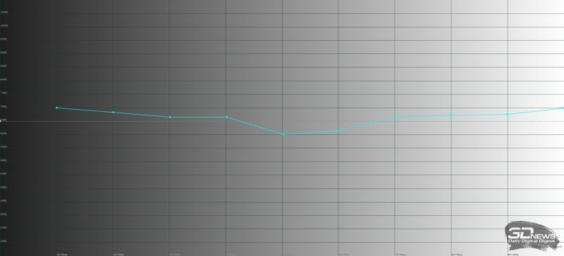 Huawei Mate 10 Pro, обычный режим, цветовая температура. Голубая линия – показатели Mate 10 Pro, пунктирная – эталонная температура
