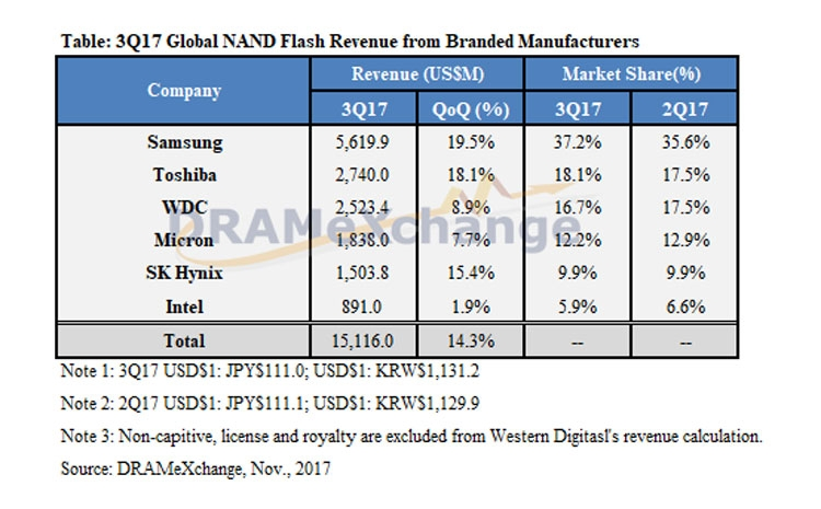 Лидеры рынка NAND-памяти в 3 квартале 2017 года (DRAMeXchange)