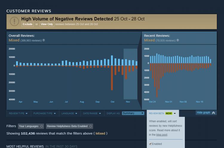 """Valve хочет сделать отзывы об играх в Steam ещё полезнее"""""""