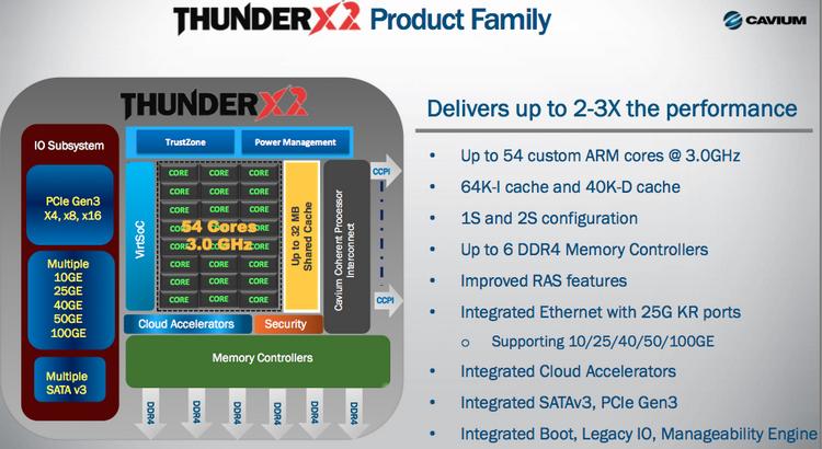 Блок-схема ThunderX2