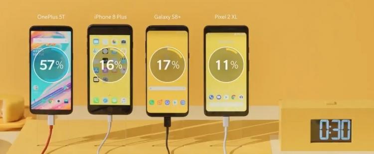 """Смартфон OnePlus 5T превзошёл основных конкурентов по скорости зарядки за 30 мин"""""""