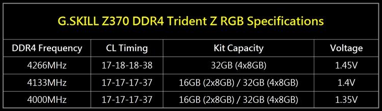 gs2 - G.SKILL представила комплекты памяти Trident Z RGB DDR4-4266 CL17