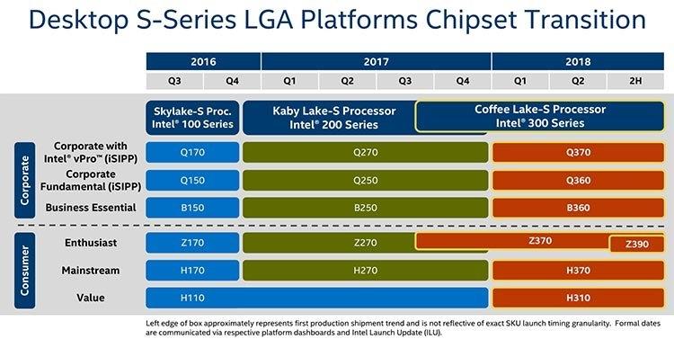Предстоящий дебют чипсета Z390 может быть связан с появлением относительно недорогих 8-ядерных CPU Core
