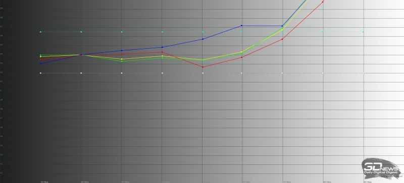 ASUS Zenfone Max (ZC520KL), гамма. Желтая линия – показатели Zenfone 4 Max, пунктирная – эталонная гамма